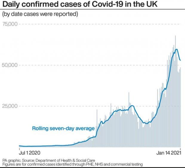 East Lothian Courier: Daily confirmed cases of Covid-19 in the UK (PA)